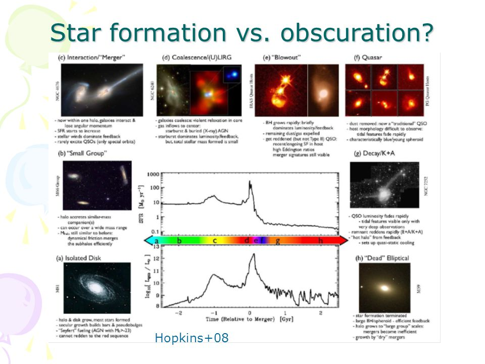 Star formation vs. obscuration Hopkins+08