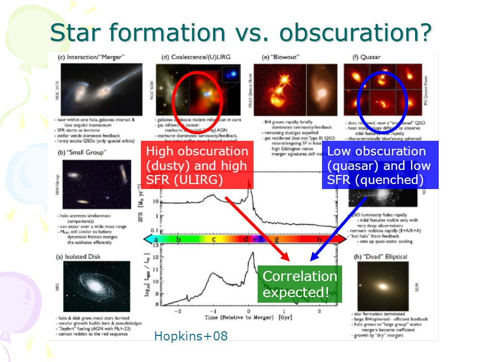 Star formation vs. obscuration.
