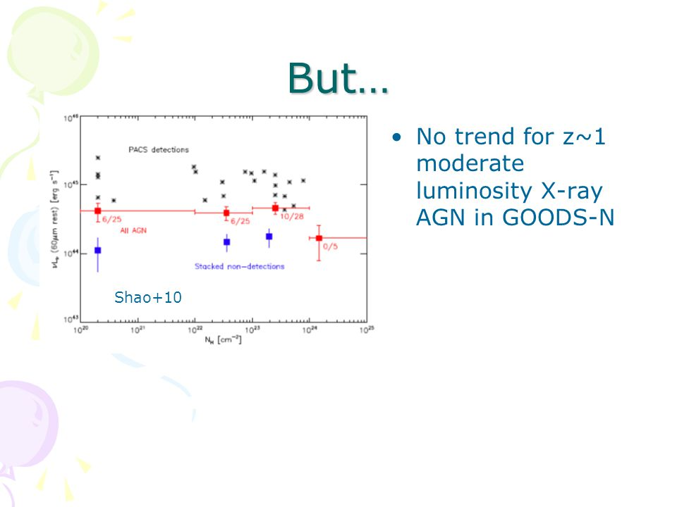 But… Shao+10 No trend for z~1 moderate luminosity X-ray AGN in GOODS-N