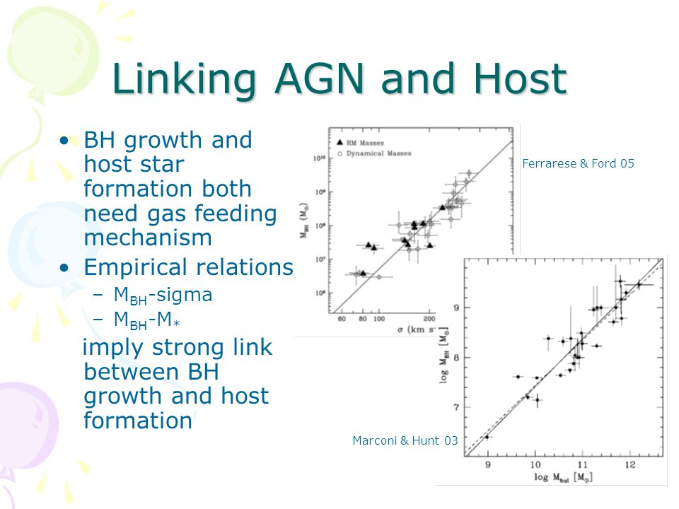 Linking AGN and Host BH growth and host star formation both need gas feeding mechanism Empirical relations –M BH -sigma –M BH -M * imply strong link between BH growth and host formation Ferrarese & Ford 05 Marconi & Hunt 03