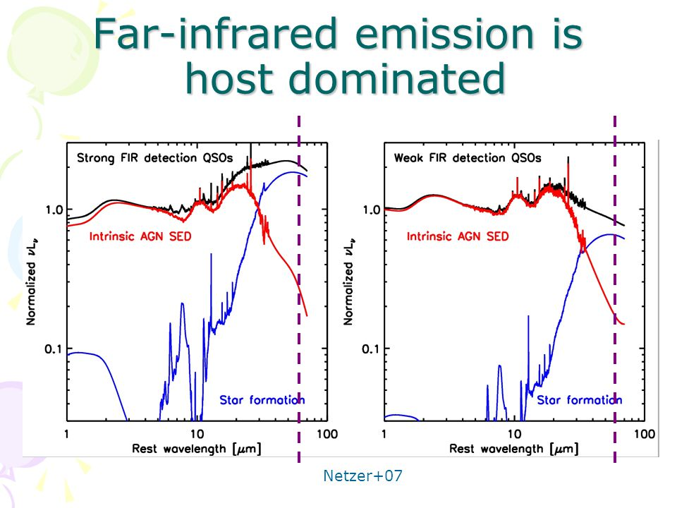 Far-infrared emission is host dominated Netzer+07