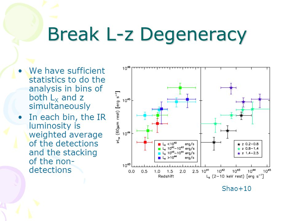 Break L-z Degeneracy We have sufficient statistics to do the analysis in bins of both L X and z simultaneously In each bin, the IR luminosity is weighted average of the detections and the stacking of the non- detections Shao+10