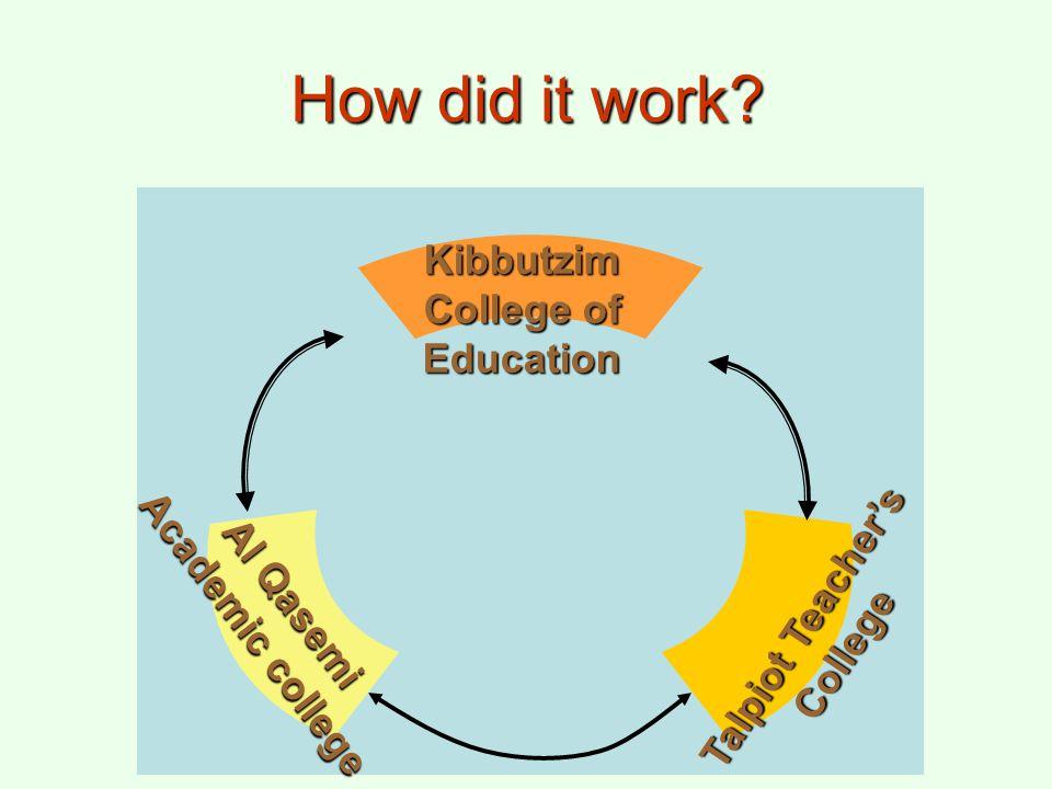 How did it work? Kibbutzim College of Education Talpiot Teacher's College Al Qasemi Academic college