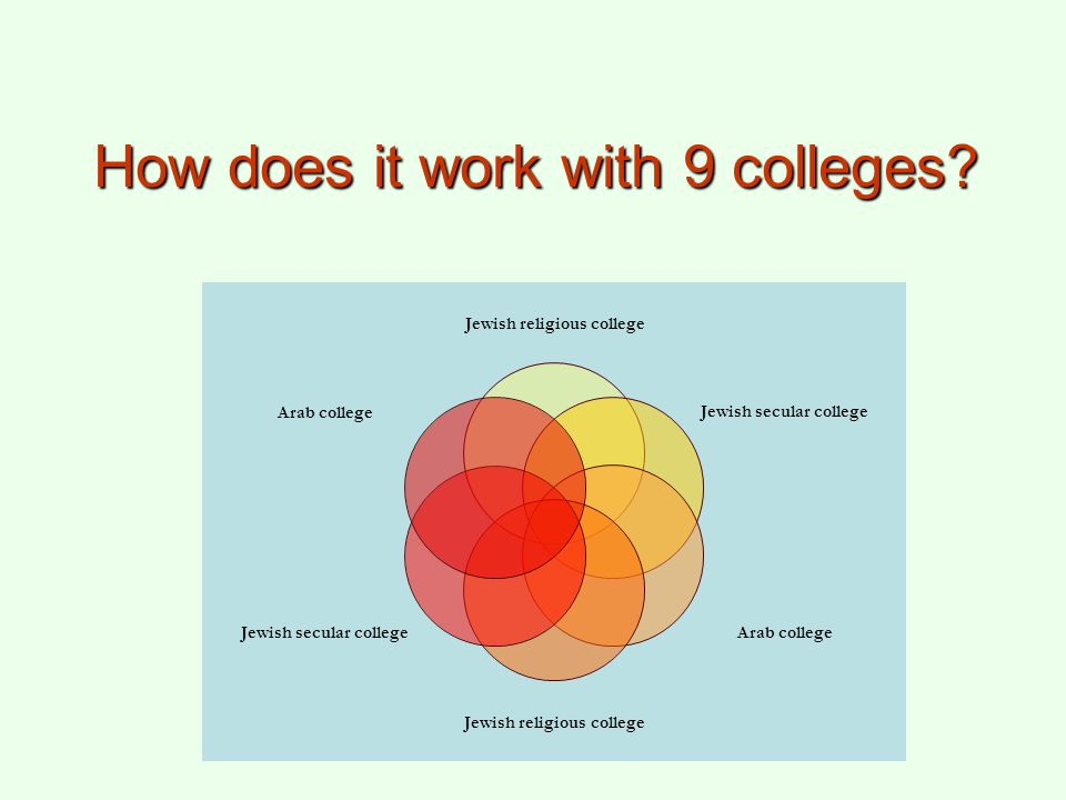 How does it work with 9 colleges? Jewish religious college Jewish secular college Arab college Jewish religious college Jewish secular college Arab co