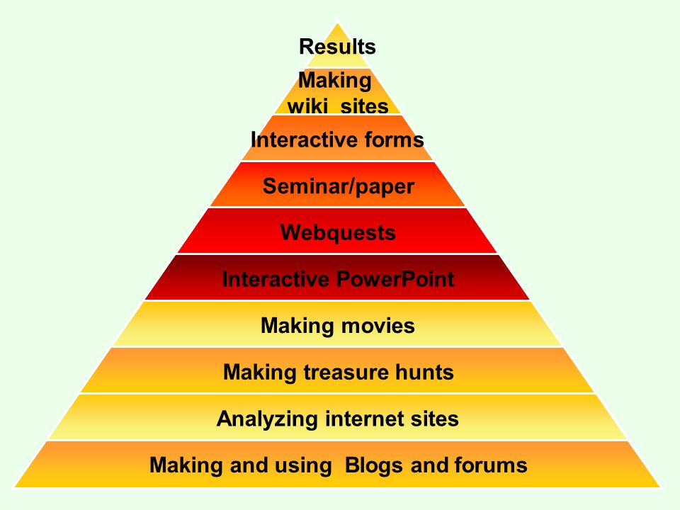 Results Making wiki sites Interactive forms Seminar/paper Webquests Interactive PowerPoint Making movies Making treasure hunts Analyzing internet site