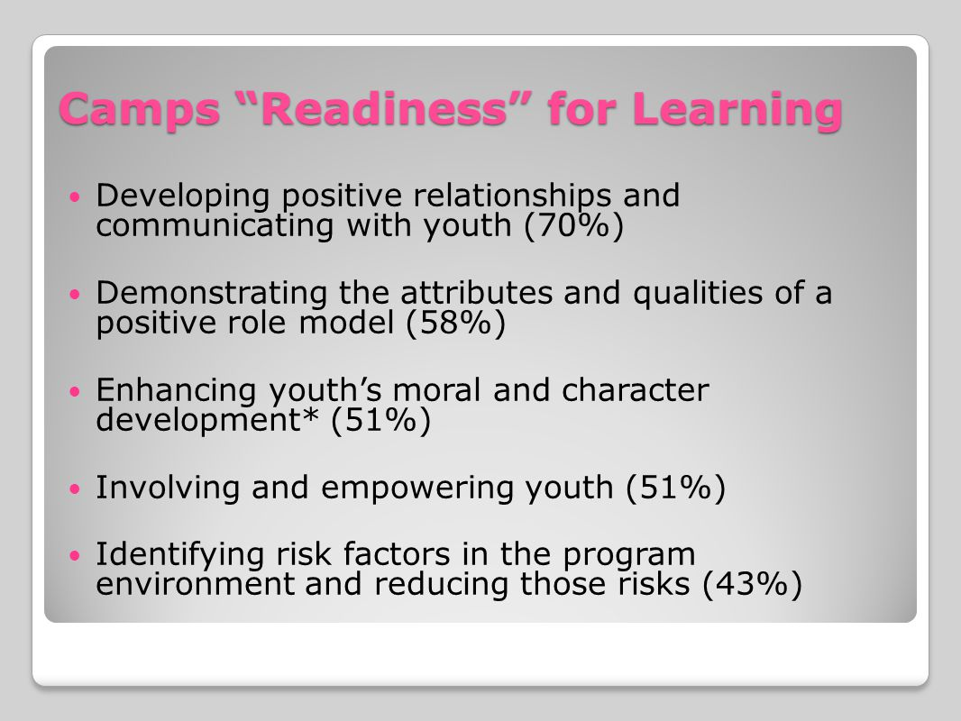 Camps Readiness for Learning Developing positive relationships and communicating with youth (70%) Demonstrating the attributes and qualities of a positive role model (58%) Enhancing youth's moral and character development* (51%) Involving and empowering youth (51%) Identifying risk factors in the program environment and reducing those risks (43%)