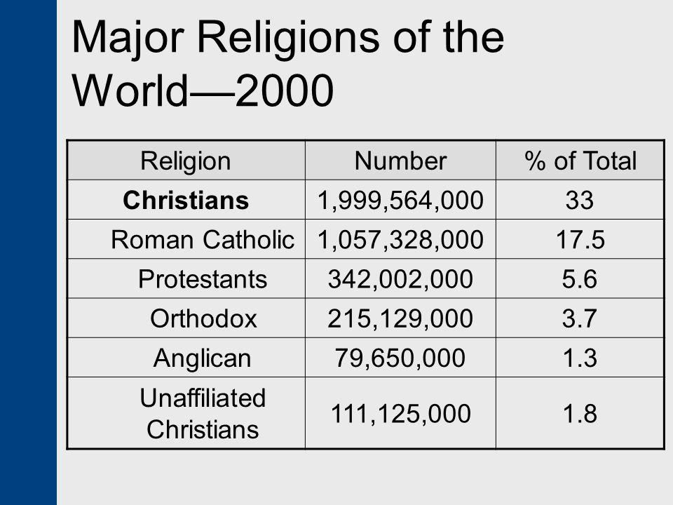 Major Religions of the World—2000 ReligionNumber% of Total Christians1,999,564,00033 Roman Catholic1,057,328,00017.5 Protestants342,002,0005.6 Orthodo