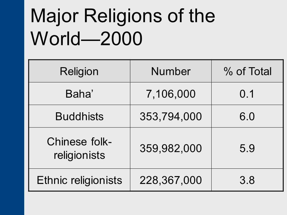 Major Religions of the World—2000 ReligionNumber% of Total Baha'7,106,0000.1 Buddhists353,794,0006.0 Chinese folk- religionists 359,982,0005.9 Ethnic