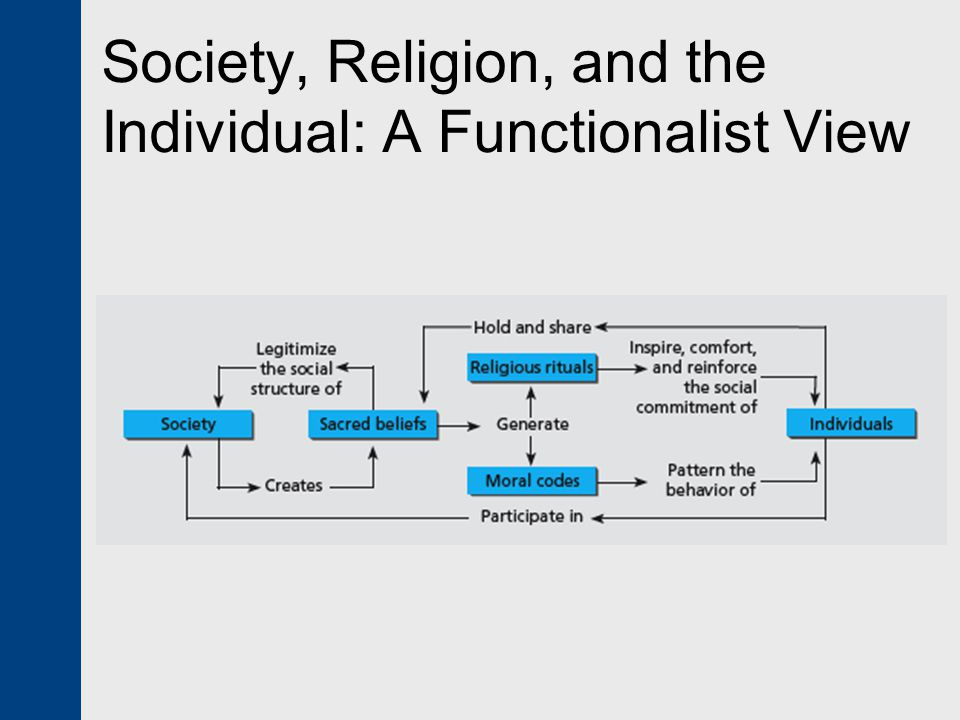 Society, Religion, and the Individual: A Functionalist View