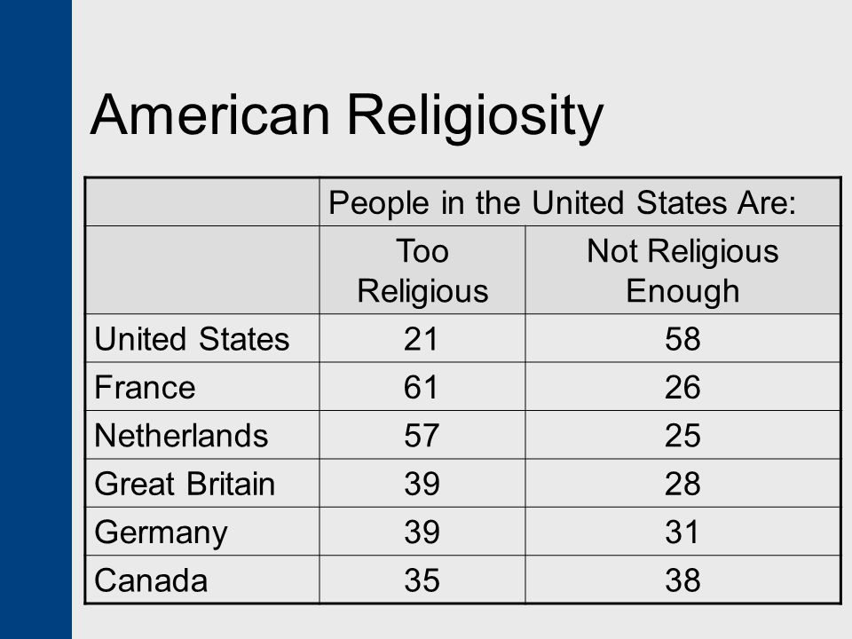 American Religiosity People in the United States Are: Too Religious Not Religious Enough United States2158 France6126 Netherlands5725 Great Britain392