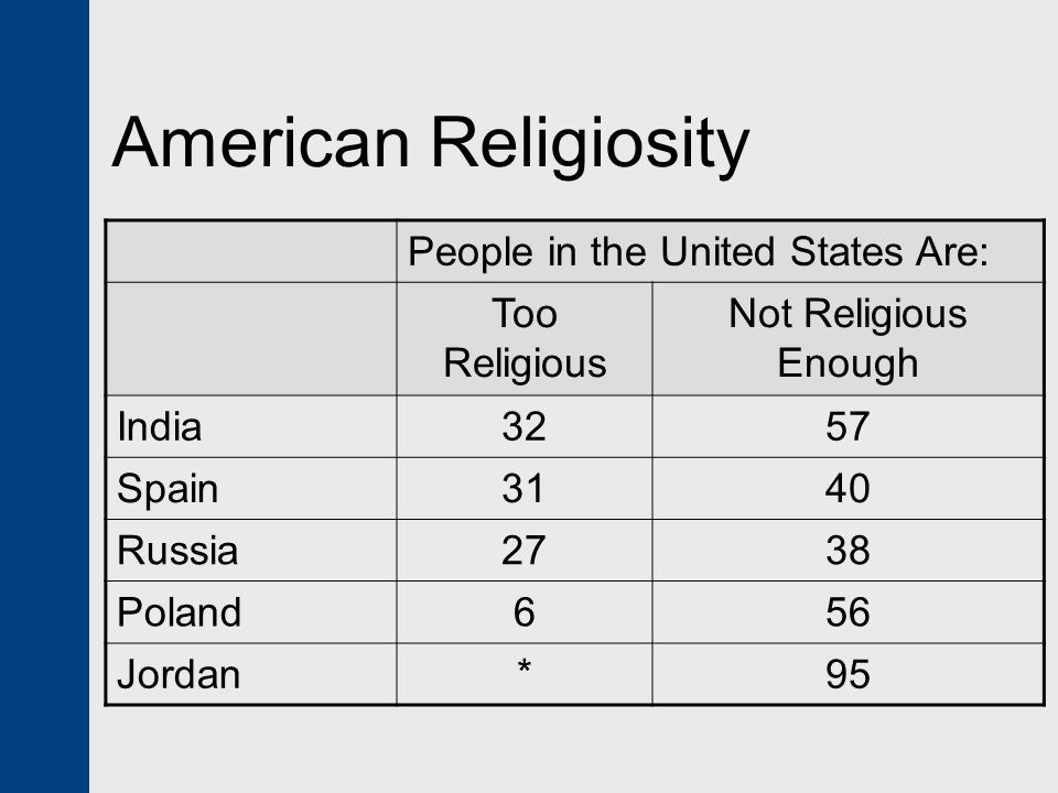 American Religiosity People in the United States Are: Too Religious Not Religious Enough India3257 Spain3140 Russia2738 Poland656 Jordan*95