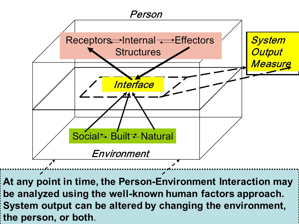 14 Environment Person Social Built Natural Receptors Internal Effectors Structures Interface System Output Measure At any point in time, the Person-Environment Interaction may be analyzed using the well-known human factors approach.