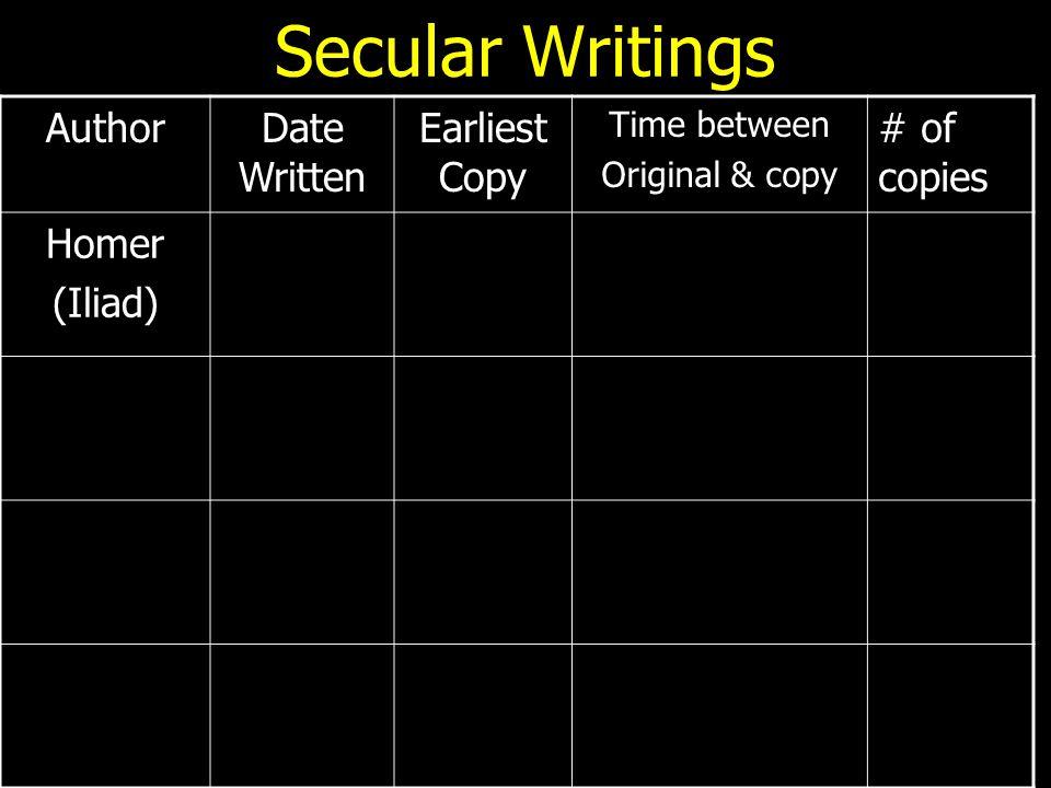 Secular Writings AuthorDate Written Earliest Copy Time between Original & copy # of copies Homer (Iliad)