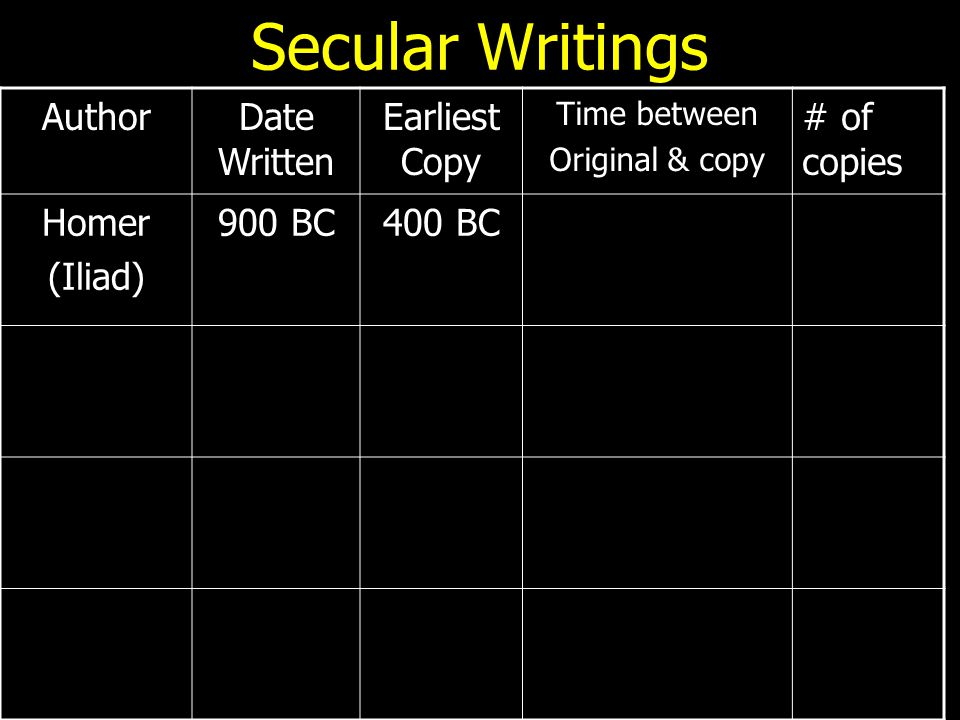 Secular Writings AuthorDate Written Earliest Copy Time between Original & copy # of copies Homer (Iliad) 900 BC400 BC