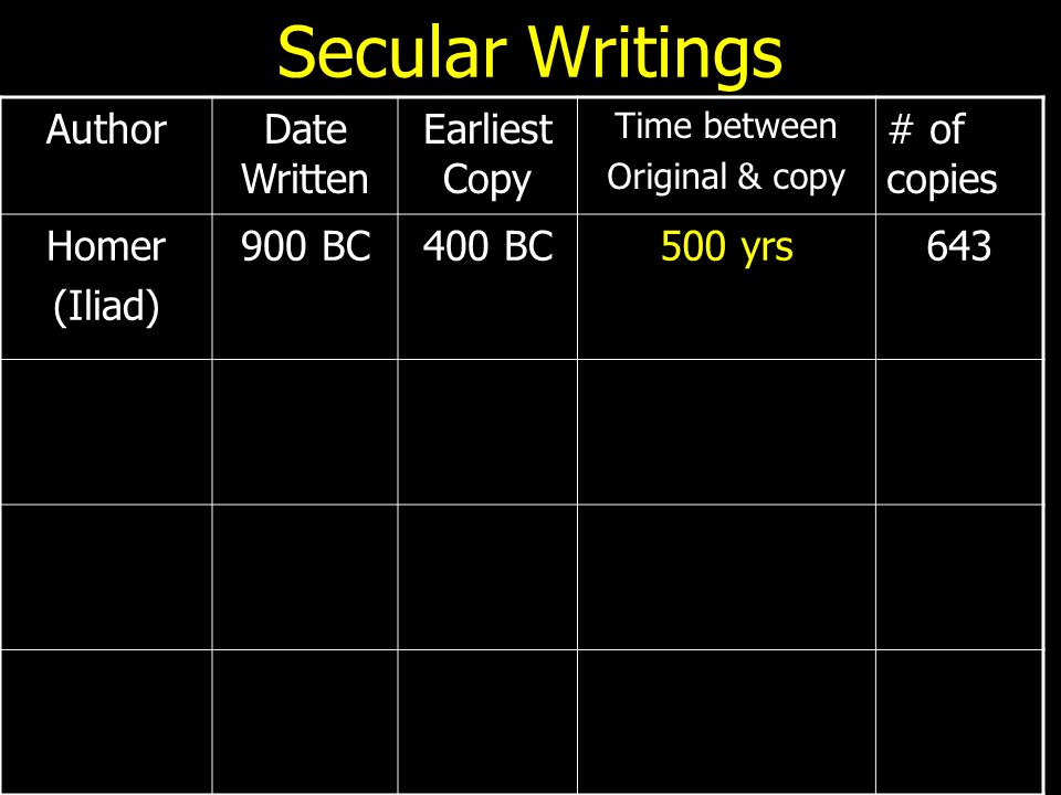 Secular Writings AuthorDate Written Earliest Copy Time between Original & copy # of copies Homer (Iliad) 900 BC400 BC500 yrs643