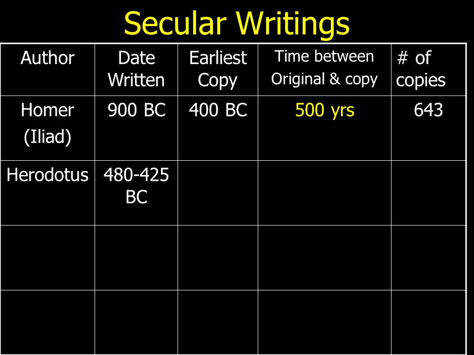 Secular Writings AuthorDate Written Earliest Copy Time between Original & copy # of copies Homer (Iliad) 900 BC400 BC500 yrs643 Herodotus480-425 BC