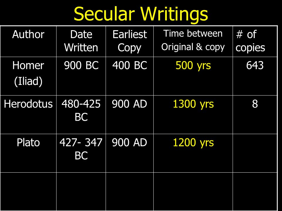 Secular Writings AuthorDate Written Earliest Copy Time between Original & copy # of copies Homer (Iliad) 900 BC400 BC500 yrs643 Herodotus480-425 BC 90
