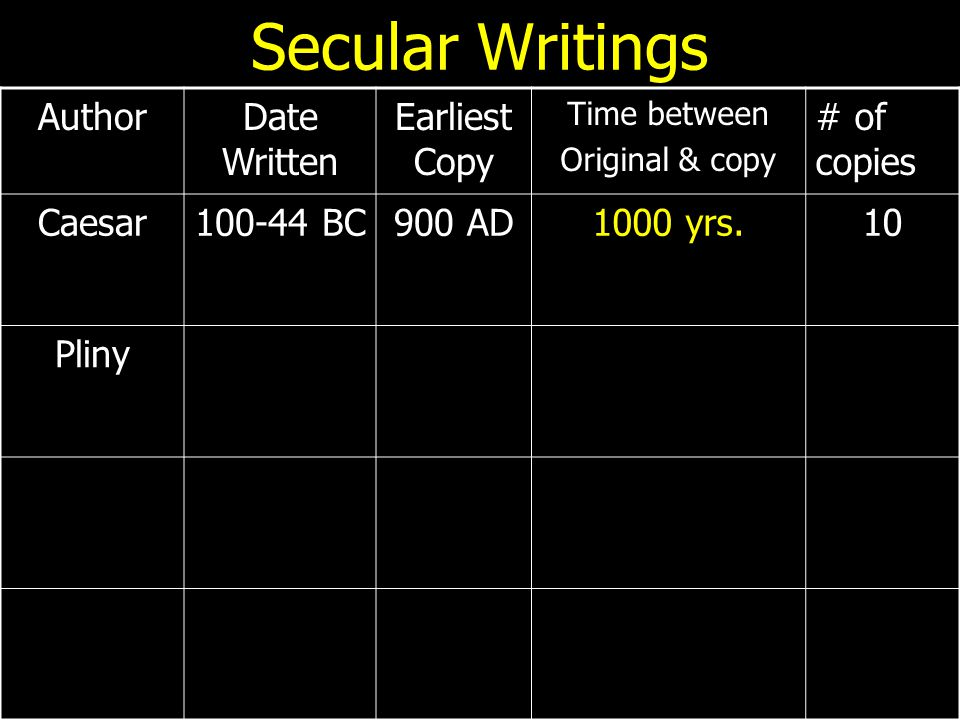 Secular Writings AuthorDate Written Earliest Copy Time between Original & copy # of copies Caesar100-44 BC900 AD1000 yrs.10 Pliny