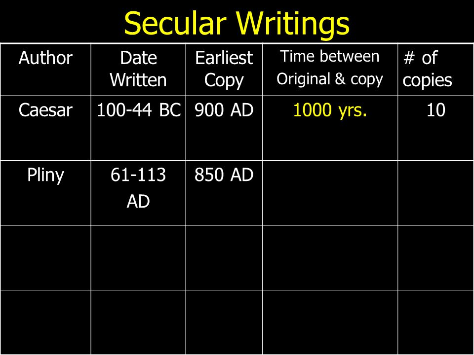 Secular Writings AuthorDate Written Earliest Copy Time between Original & copy # of copies Caesar100-44 BC900 AD1000 yrs.10 Pliny61-113 AD 850 AD