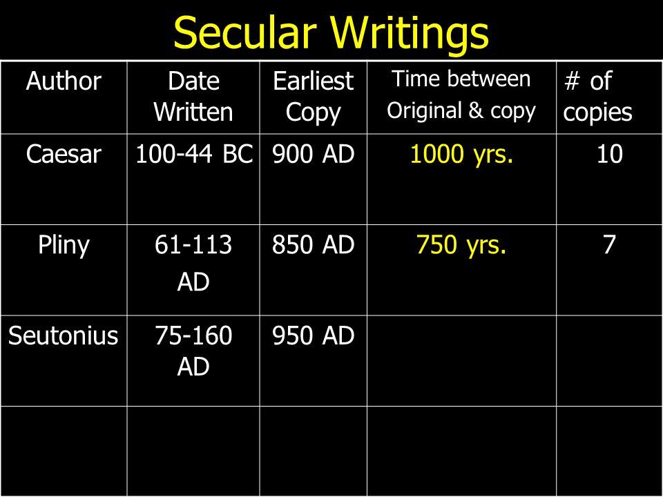 Secular Writings AuthorDate Written Earliest Copy Time between Original & copy # of copies Caesar100-44 BC900 AD1000 yrs.10 Pliny61-113 AD 850 AD750 y