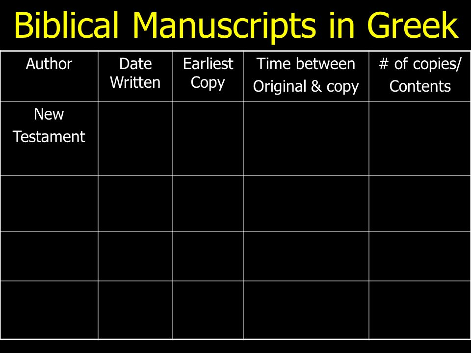Biblical Manuscripts in Greek AuthorDate Written Earliest Copy Time between Original & copy # of copies/ Contents New Testament