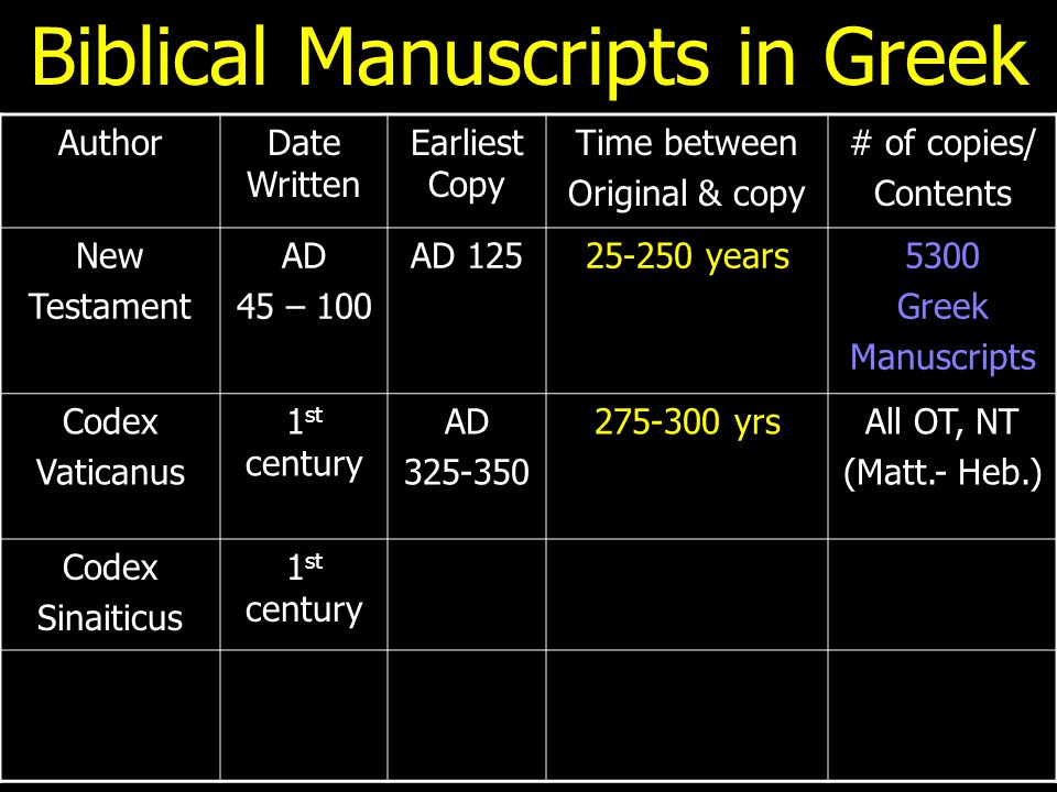 Biblical Manuscripts in Greek AuthorDate Written Earliest Copy Time between Original & copy # of copies/ Contents New Testament AD 45 – 100 AD 12525-2