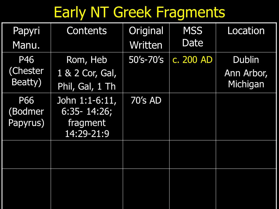 Early NT Greek Fragments Papyri Manu. ContentsOriginal Written MSS Date Location P46 (Chester Beatty) Rom, Heb 1 & 2 Cor, Gal, Phil, Gal, 1 Th 50's-70