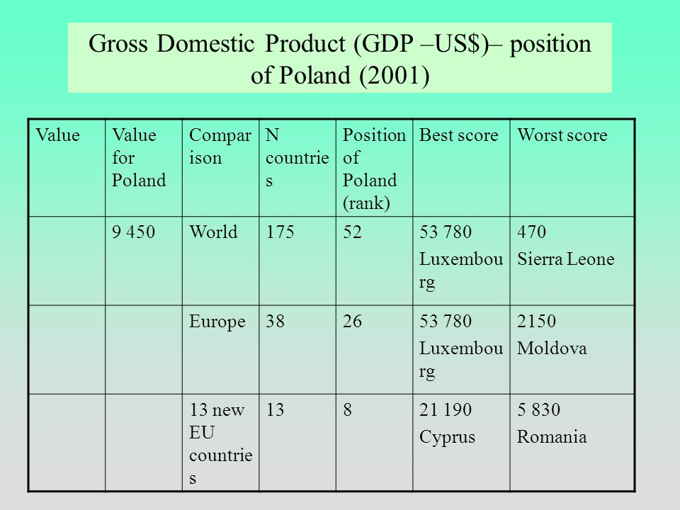 valueValue for Poland Compar ison N countrie s Position of Poland (rank) Best scoreWorst score 0-10,841World175350,944 Norway 0,275 Sierra Leone Europ