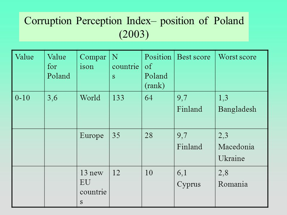 Index of Perceived Corruption (CPI) Transparency International 'Measure of lost chances'
