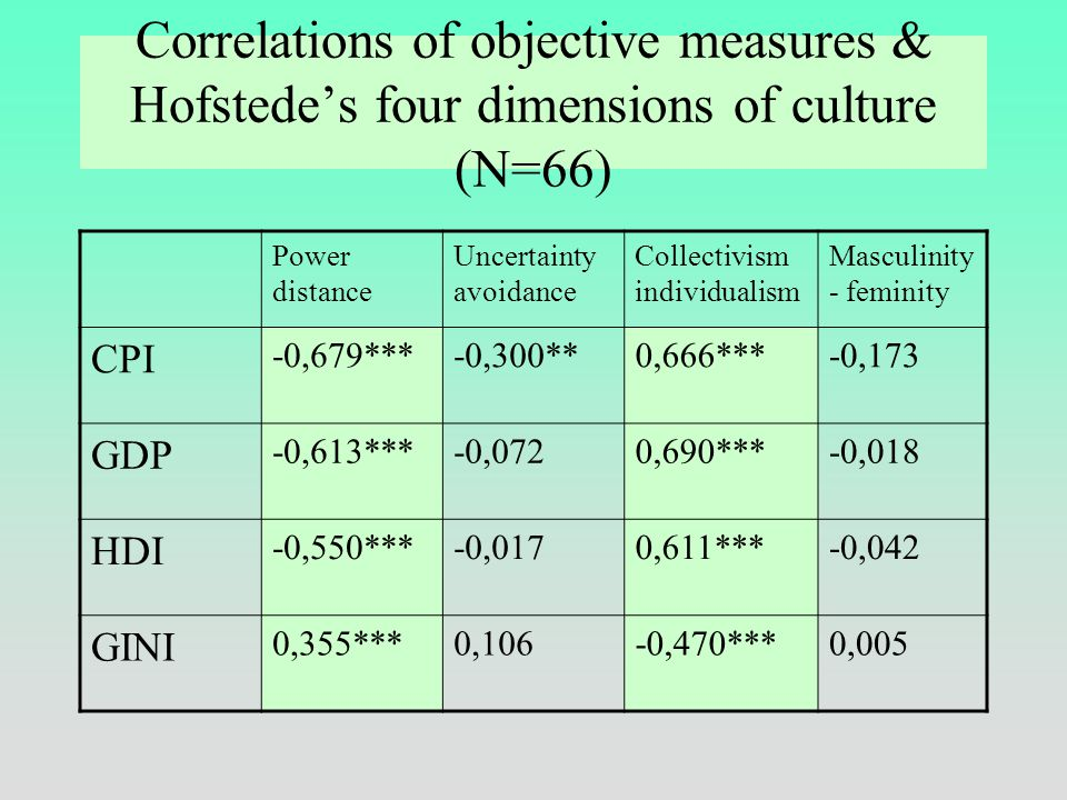 Correlations of objective measures & Inglehart's value dimensions (N=60) Secular vs. traditional authority Postmaterialistic. vs. materialistic Human