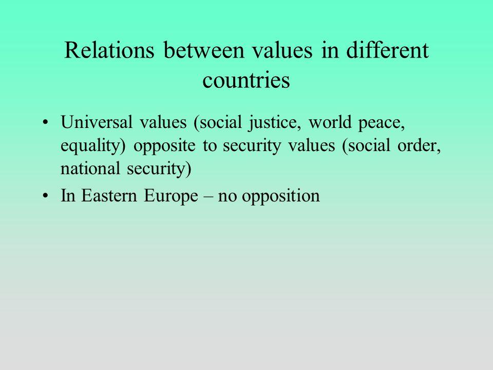 Structure of values in postcommunist countries Za: Schwartz & Bardi (1997)