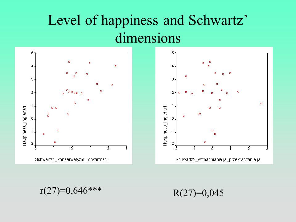 Level of happiness and Inglehart's dimensions r(59)=0,870***r(59)=-0,205, n.i.
