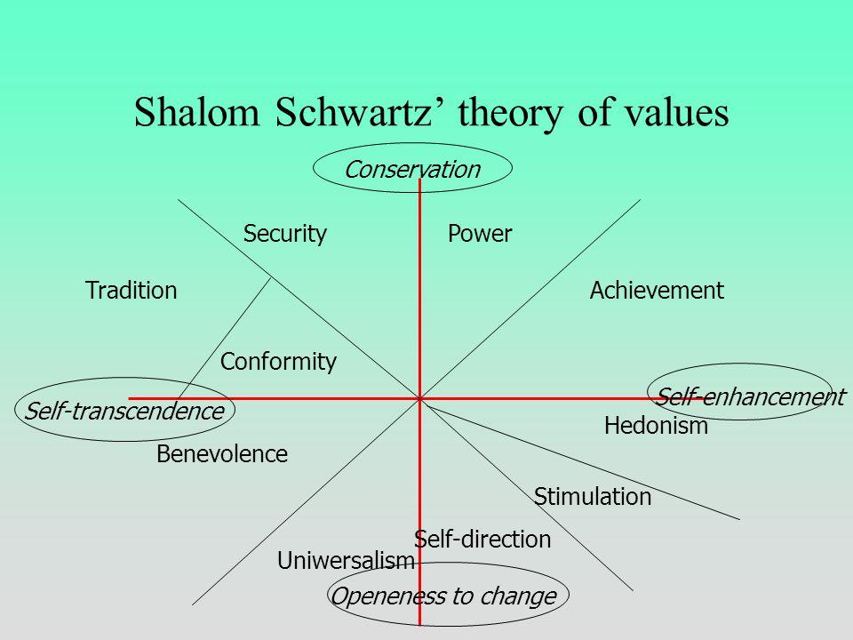 Shalom Schwartz Values circumplex
