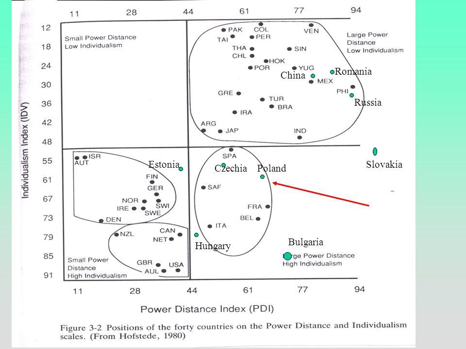Individualism-collectivism – comparison (after: Kim, Triandis et al.