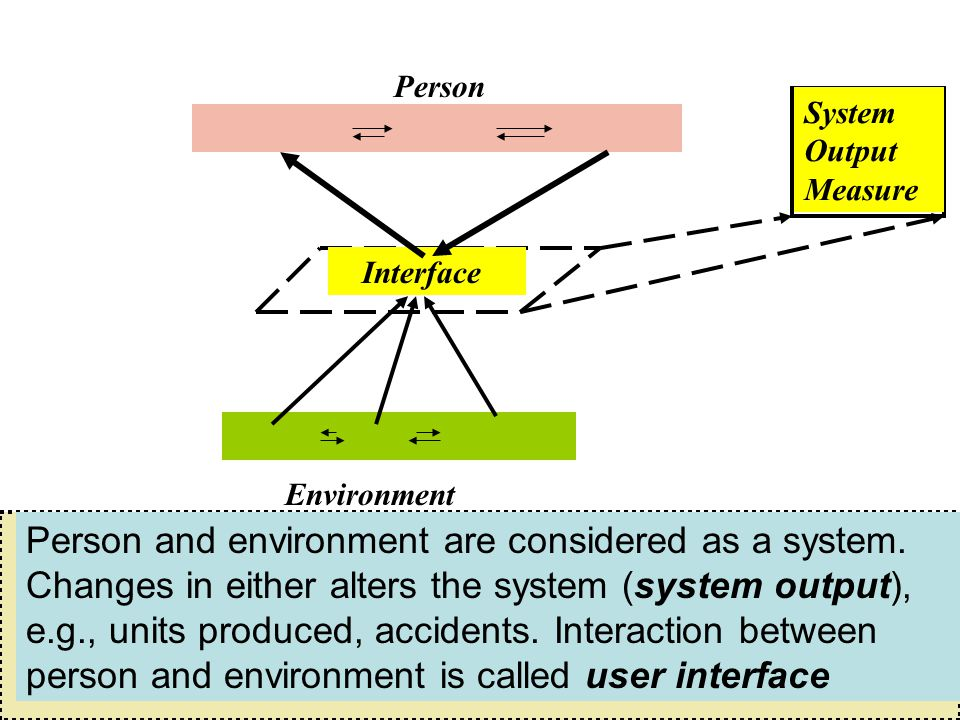 Environment Person Interface System Output Measure Person and environment are considered as a system.