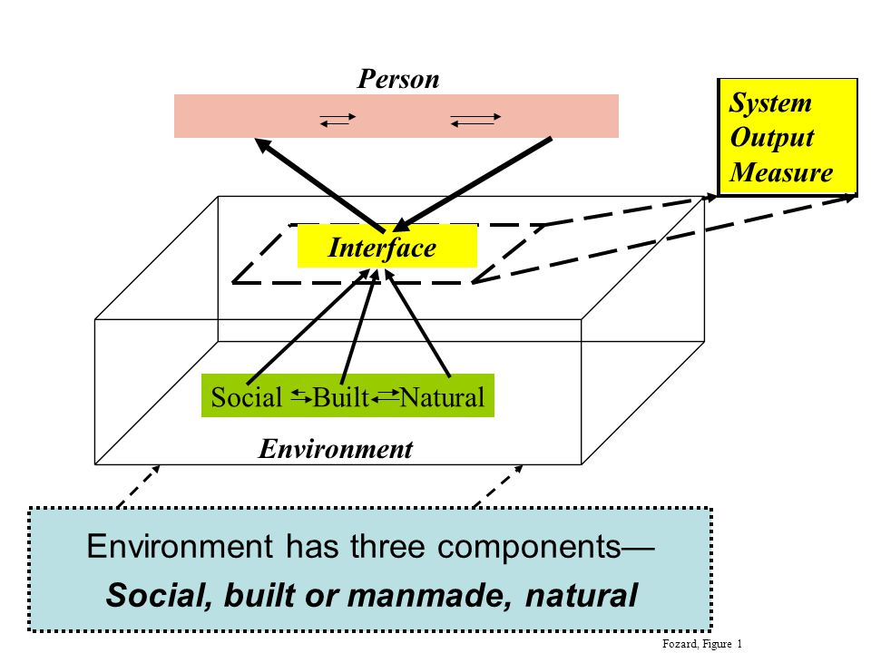 Environment Person Social Built Natural Interface System Output Measure Environment has three components— Social, built or manmade, natural Fozard, Figure 1