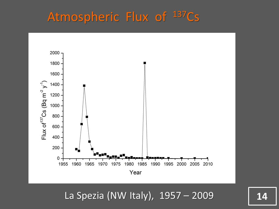 Atmospheric Flux of 137 Cs La Spezia (NW Italy), 1957 – 2009 14