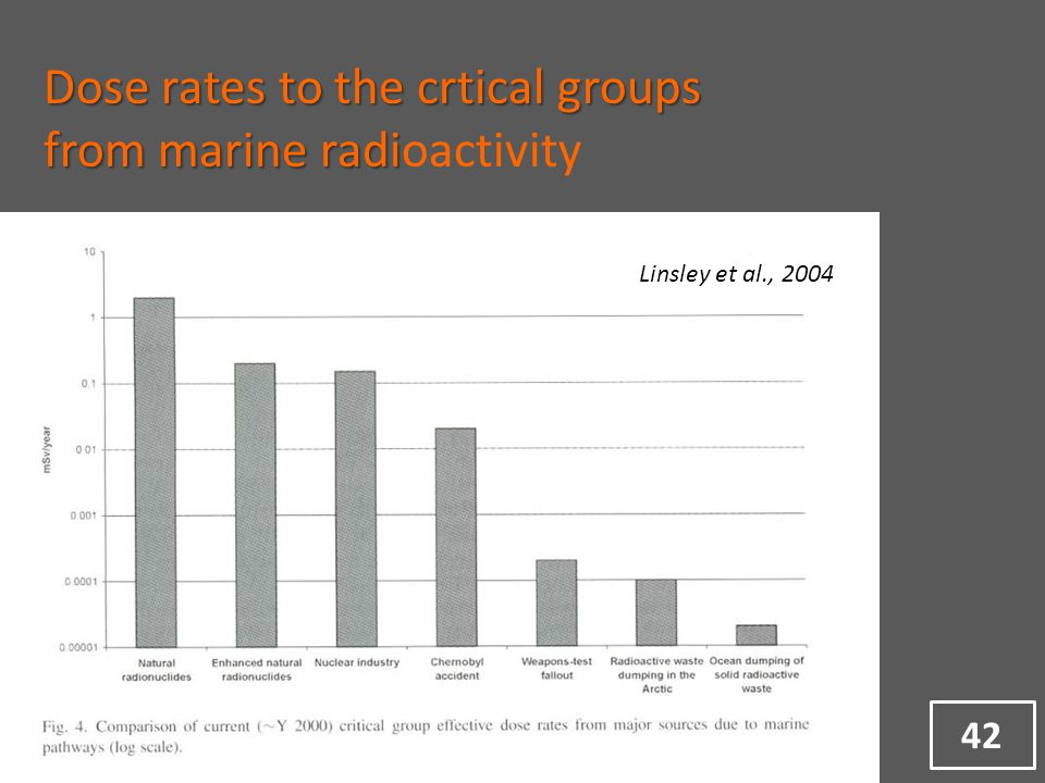 Dose rates to the crtical groups from marine radi from marine radioactivity Linsley et al., 2004 42