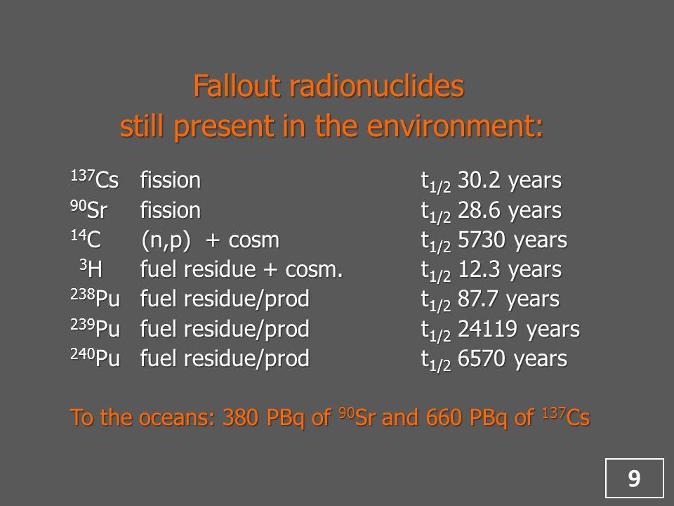 Natural radionuclides and their behaviour 29