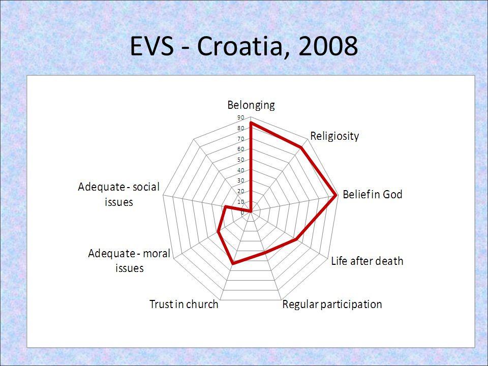 EVS - Croatia, 2008