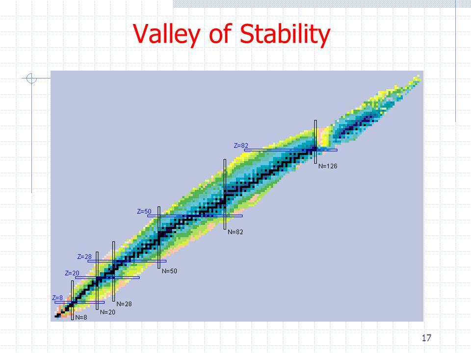 17 Valley of Stability