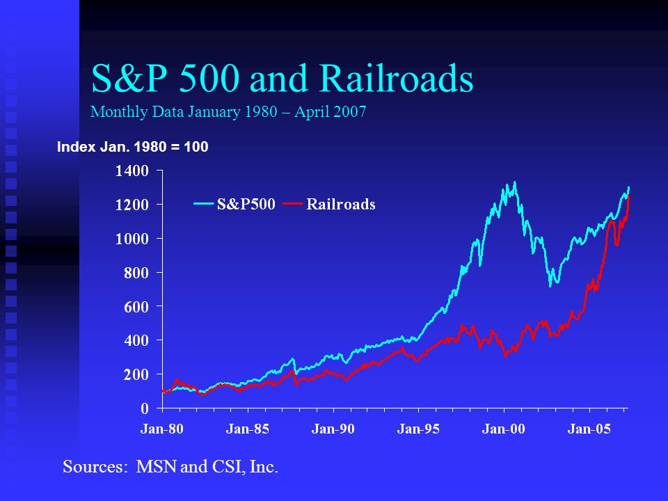 S&P 500 and Railroads Monthly Data January 1980 – April 2007 Index Jan.