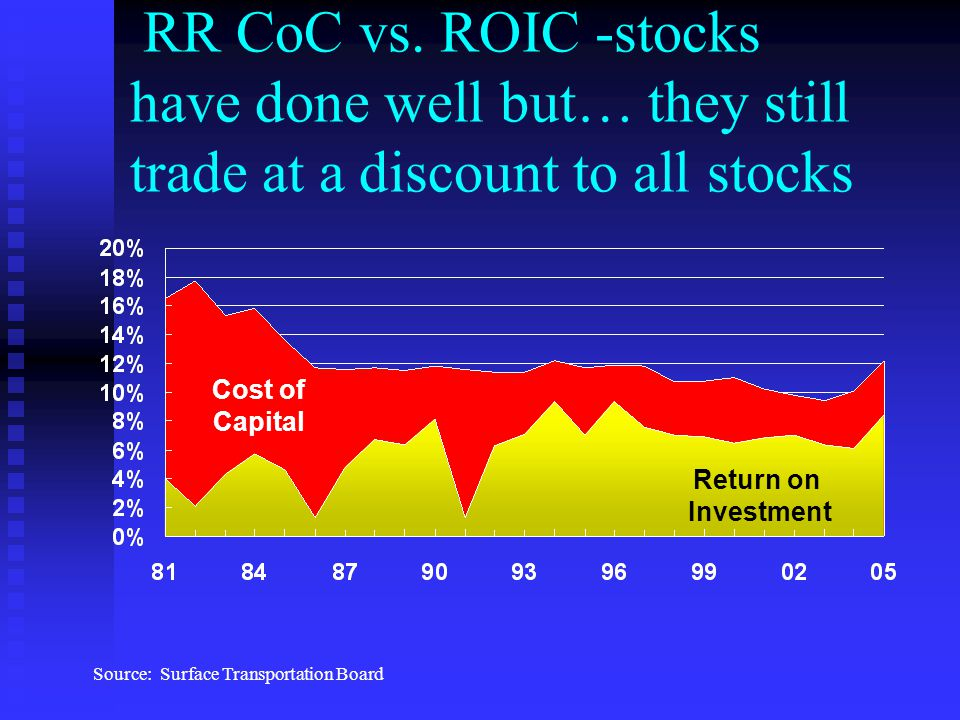 RR CoC vs. ROIC -stocks have done well but… they still trade at a discount to all stocks Source: Surface Transportation Board Cost of Capital Return o