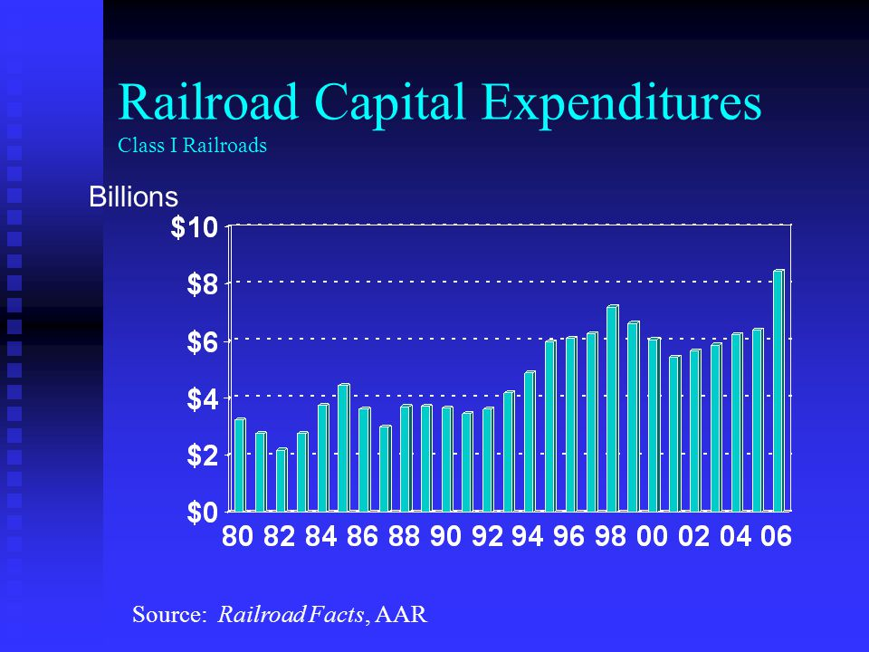Railroad Capital Expenditures Class I Railroads Billions Source: Railroad Facts, AAR