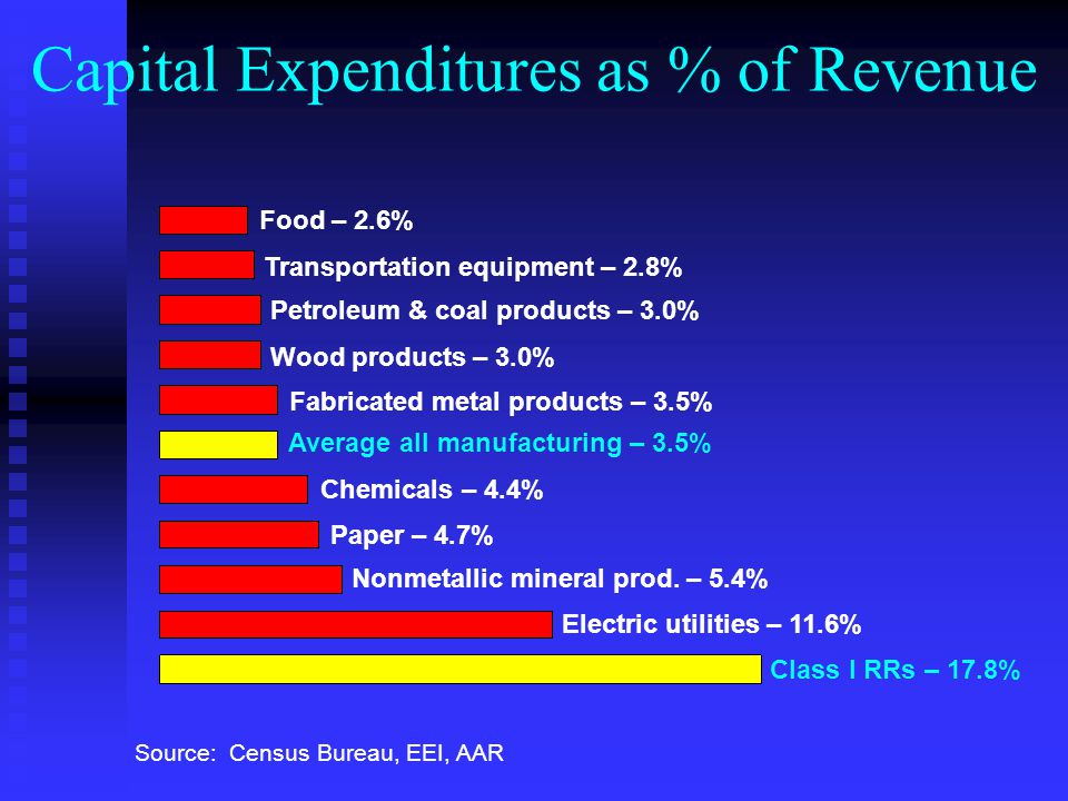 Capital Expenditures as % of Revenue Source: Census Bureau, EEI, AAR Food – 2.6% Transportation equipment – 2.8% Petroleum & coal products – 3.0% Wood products – 3.0% Average all manufacturing – 3.5% Chemicals – 4.4% Nonmetallic mineral prod.