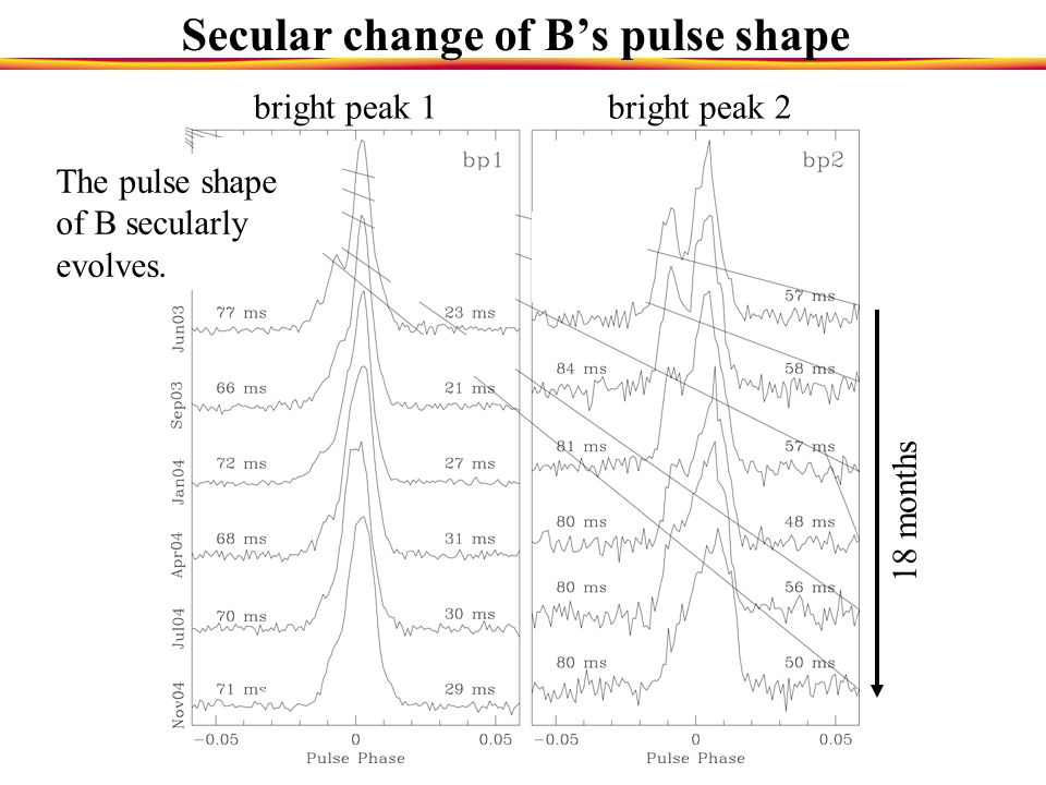 Pulsar B shows pulsed intensity variations Pulsed radio flux from B increases systematically by almost two orders of magnitude during two short portio