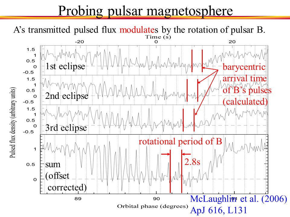 Probing pulsar magnetosphere A's transmitted pulsed flux modulates by the rotation of pulsar B.