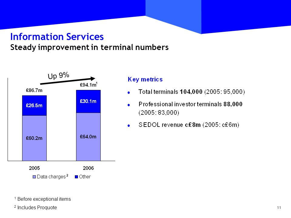 11 Information Services Steady improvement in terminal numbers 1 Before exceptional items 2 Includes Proquote £15.3m Up 9% 1 2