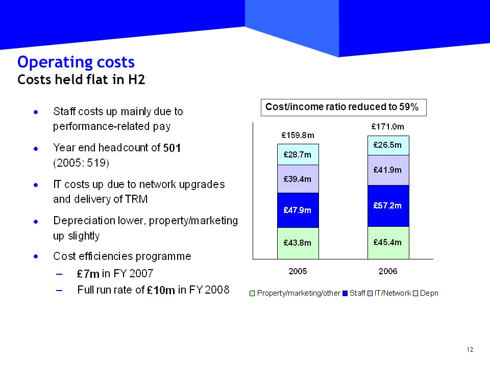 12 Operating costs Costs held flat in H2 Cost/income ratio reduced to 59%