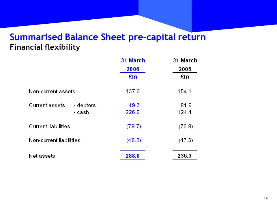 14 Summarised Balance Sheet pre-capital return Financial flexibility